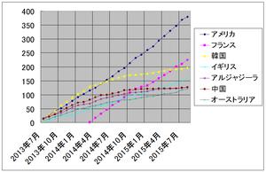 ザップニュース集計グラフ 2015 年 9 月まで