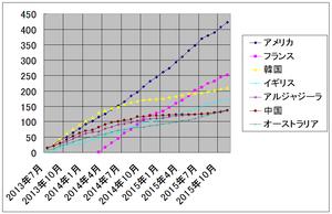 世界のニュースザッピング上位集計 2013年7月から2015年11月まで