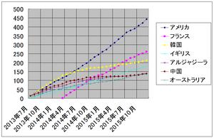 ザップニュース集計 2013 年 7 月から 2015 年 12 月まで