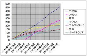 ザップニュース集計 2013 年 7 月から 2016 年 1 月まで