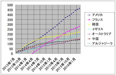 ザップニュース累計 2013 年 7 月から 2016 年 2 月