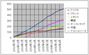 ザップニュースグラフ 2013 年 7 月から 2016 年 8 月まで