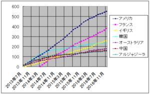 ザップニュース集計グラフ 2013/7 - 2016/11