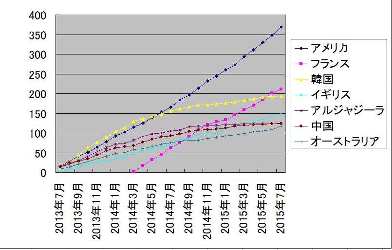 ザップニュース推移グラフ