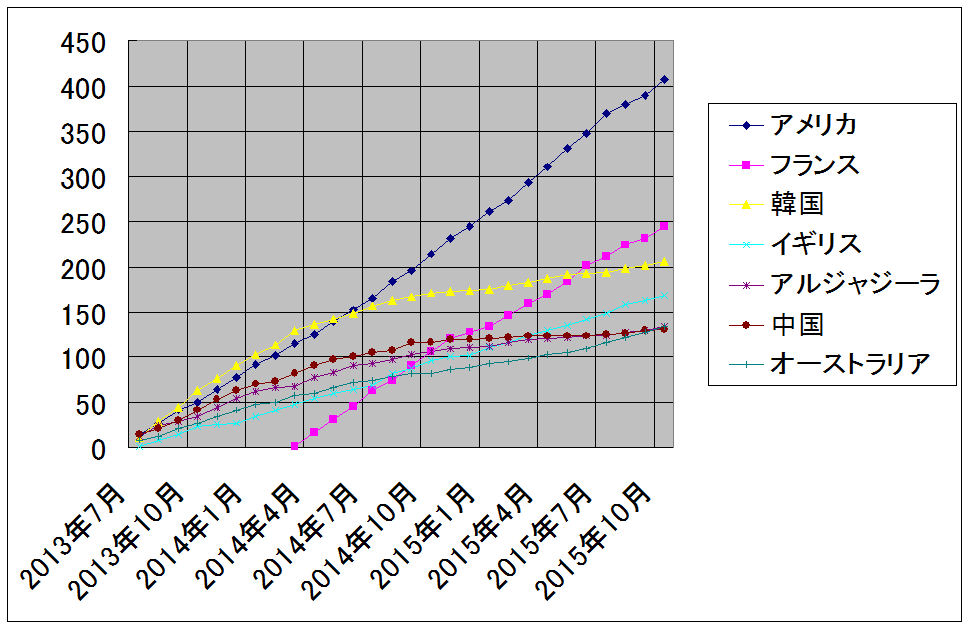ザップニュース2013/7-2015/10累計