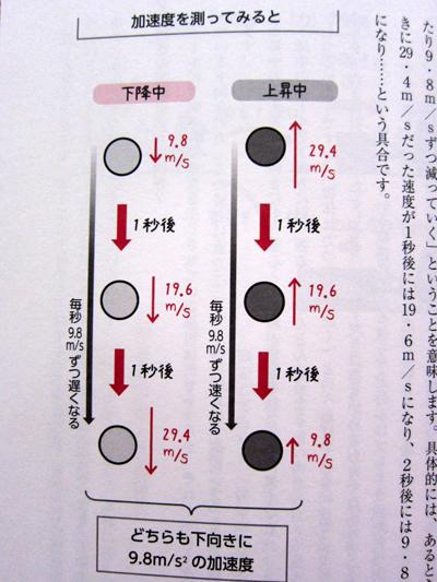 63ページの上昇中・下降中のボールの速度の図