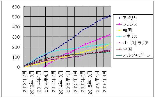 ザップニュース集計 2013/7-2016/7