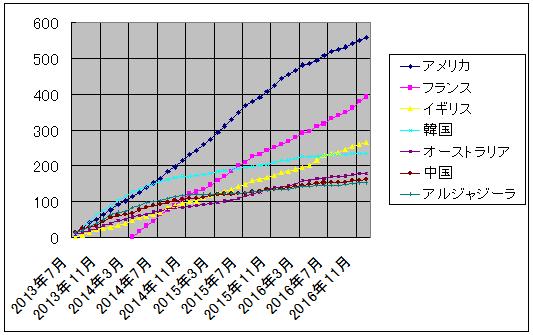 ザップニュース集計 2013/07-2016/12